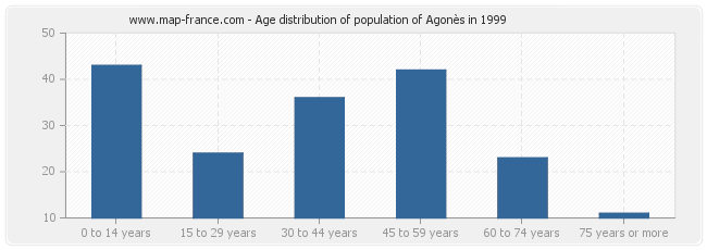 Age distribution of population of Agonès in 1999