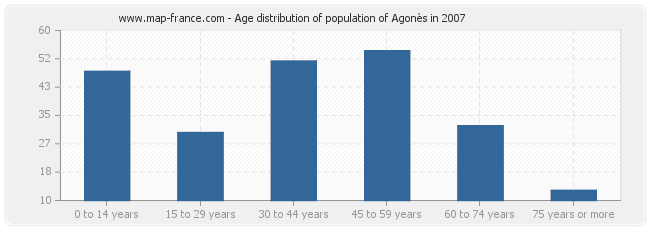 Age distribution of population of Agonès in 2007