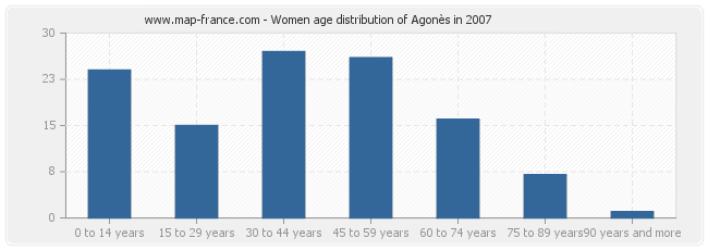 Women age distribution of Agonès in 2007