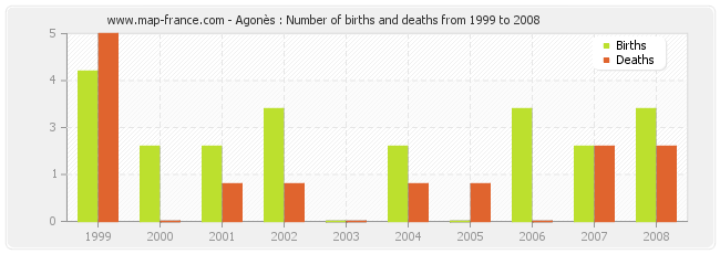 Agonès : Number of births and deaths from 1999 to 2008