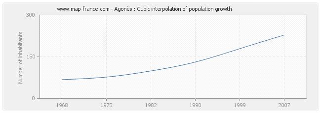 Agonès : Cubic interpolation of population growth