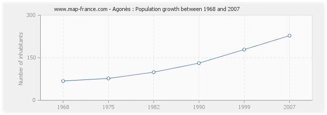 Population Agonès