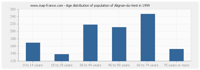 Age distribution of population of Alignan-du-Vent in 1999