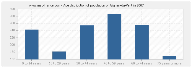 Age distribution of population of Alignan-du-Vent in 2007