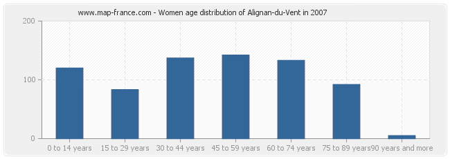 Women age distribution of Alignan-du-Vent in 2007
