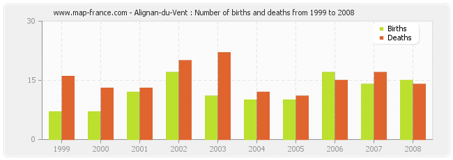 Alignan-du-Vent : Number of births and deaths from 1999 to 2008