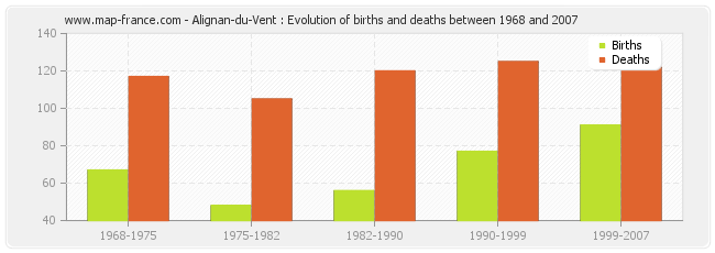 Alignan-du-Vent : Evolution of births and deaths between 1968 and 2007