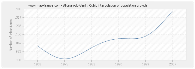 Alignan-du-Vent : Cubic interpolation of population growth