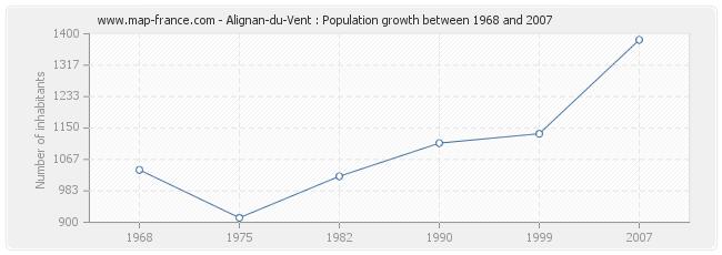 Population Alignan-du-Vent