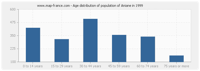 Age distribution of population of Aniane in 1999