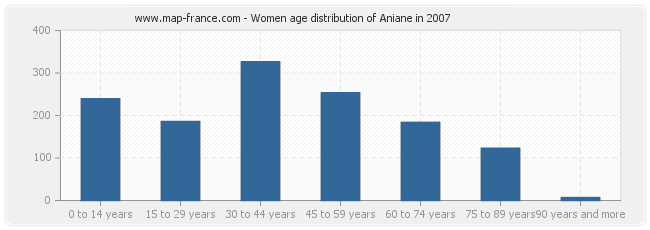 Women age distribution of Aniane in 2007