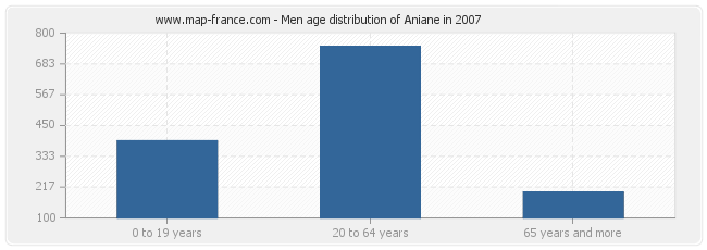 Men age distribution of Aniane in 2007