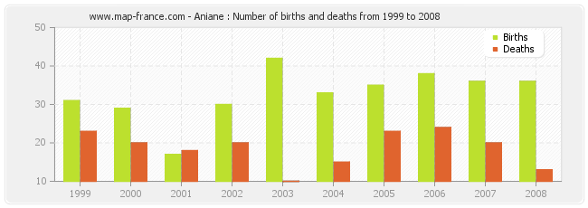 Aniane : Number of births and deaths from 1999 to 2008