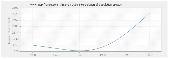 Aniane : Cubic interpolation of population growth