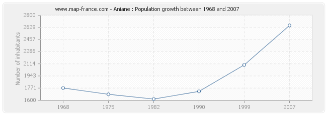 Population Aniane