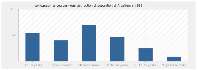 Age distribution of population of Argelliers in 1999