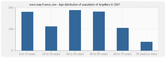 Age distribution of population of Argelliers in 2007