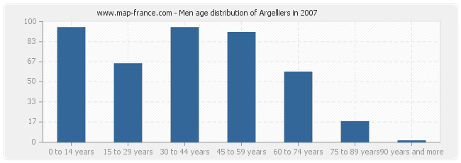 Men age distribution of Argelliers in 2007