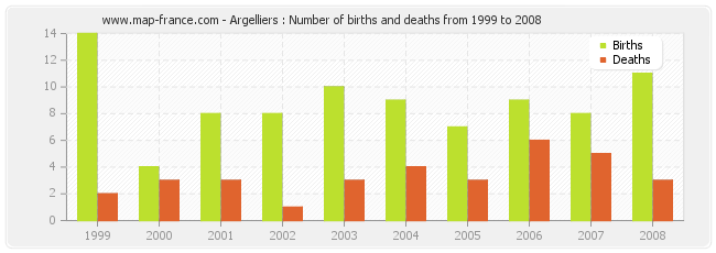 Argelliers : Number of births and deaths from 1999 to 2008