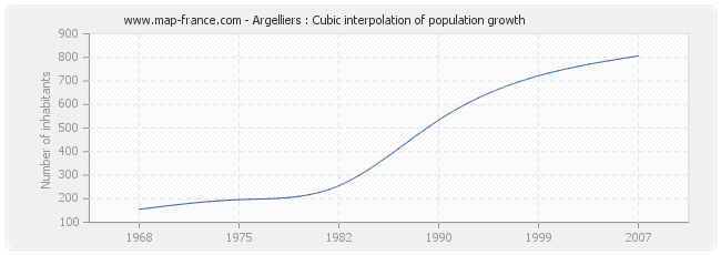 Argelliers : Cubic interpolation of population growth