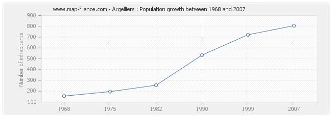 Population Argelliers