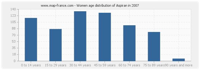 Women age distribution of Aspiran in 2007