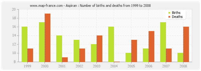 Aspiran : Number of births and deaths from 1999 to 2008