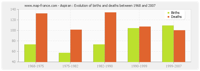 Aspiran : Evolution of births and deaths between 1968 and 2007