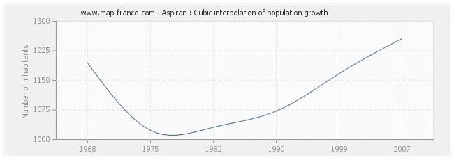 Aspiran : Cubic interpolation of population growth