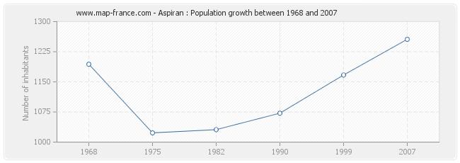 Population Aspiran