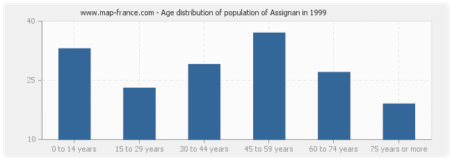 Age distribution of population of Assignan in 1999