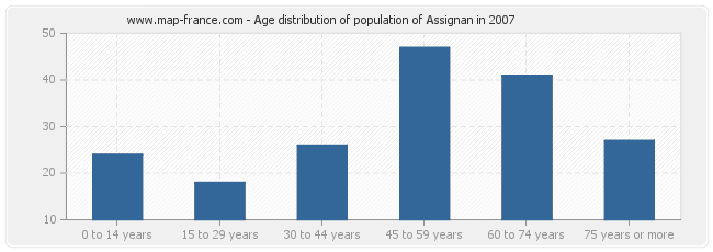 Age distribution of population of Assignan in 2007