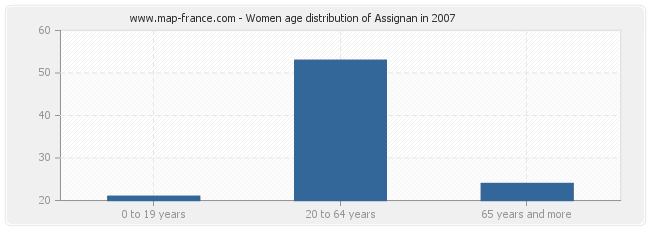 Women age distribution of Assignan in 2007
