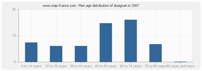 Men age distribution of Assignan in 2007