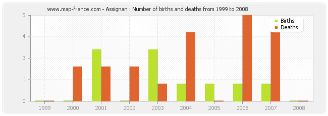 Assignan : Number of births and deaths from 1999 to 2008