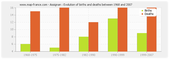 Assignan : Evolution of births and deaths between 1968 and 2007