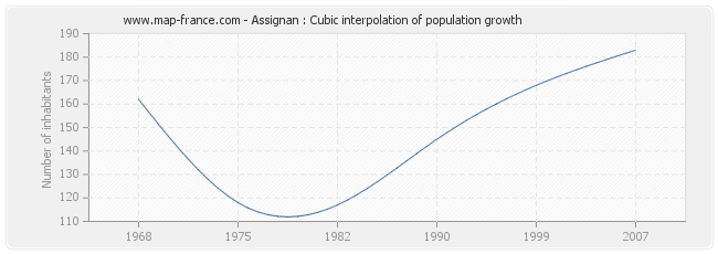 Assignan : Cubic interpolation of population growth