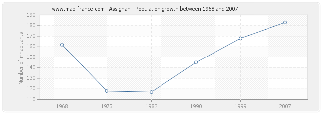 Population Assignan