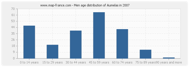 Men age distribution of Aumelas in 2007