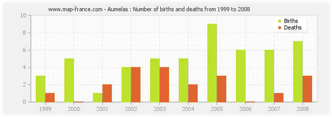 Aumelas : Number of births and deaths from 1999 to 2008