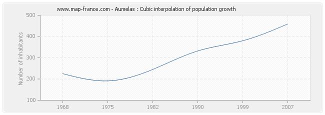Aumelas : Cubic interpolation of population growth
