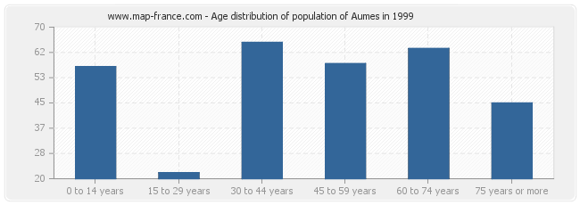 Age distribution of population of Aumes in 1999