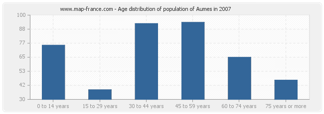 Age distribution of population of Aumes in 2007