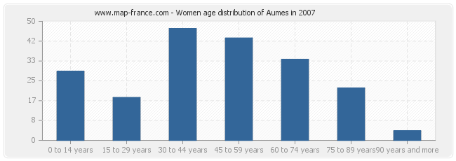 Women age distribution of Aumes in 2007