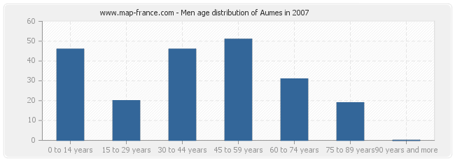 Men age distribution of Aumes in 2007