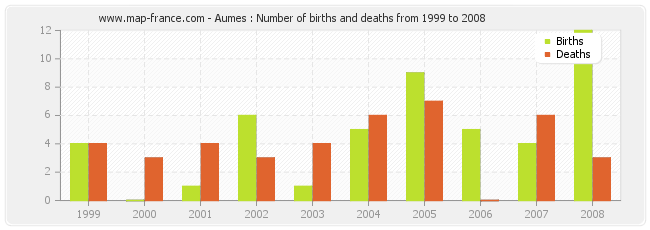 Aumes : Number of births and deaths from 1999 to 2008