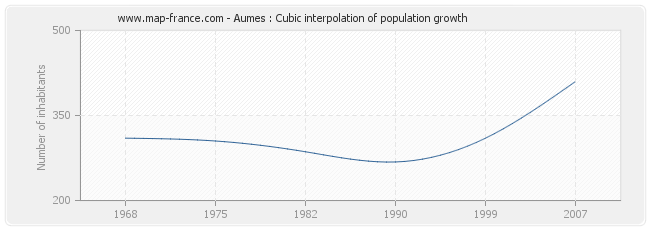 Aumes : Cubic interpolation of population growth