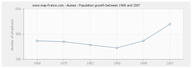 Population Aumes