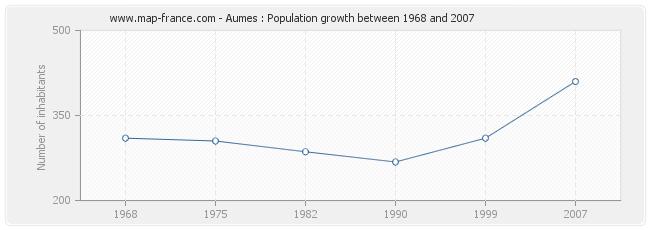 Population Aumes