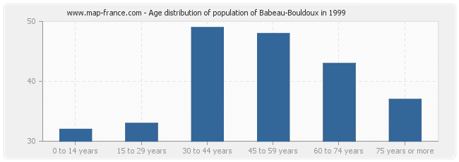 Age distribution of population of Babeau-Bouldoux in 1999